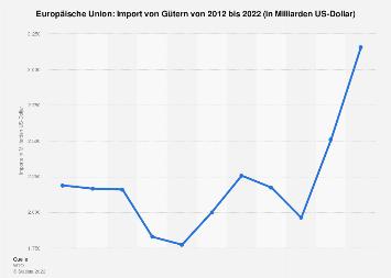Import von Gütern in die Europäische Union bis 2018