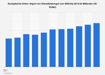 Import von Dienstleistungen in die Europäische Union bis 2017