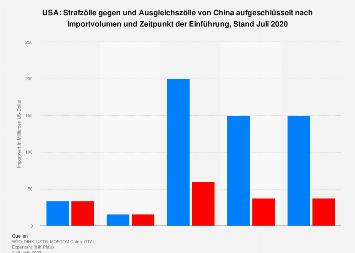 Strafzölle der USA und Ausgleichszölle Chinas nach Importwert 2018