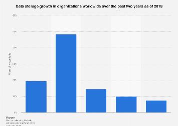 Growth in data storage in enterprises worldwide 2018