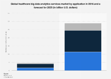 Global big data healthcare analytics market size by application 2016 & 2025