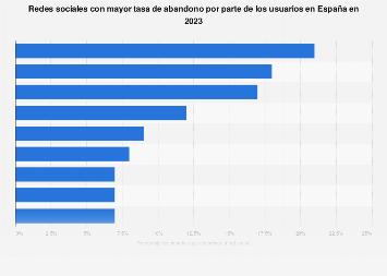 Tasa de abandono de las principales redes sociales en España 2018