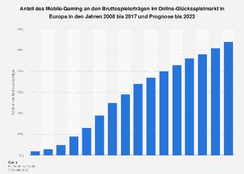 Anteil des Mobile-Gaming an den Umsätzen im Online-Glückspielmarkt in Europa bis 2017