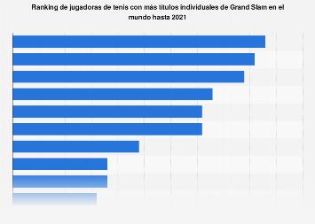 Jugadoras de tenis con más títulos de Grand Slam hasta enero de 2018