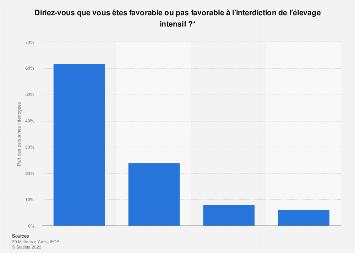 Proportion des Français favorables ou non à l'interdiction de l'élevage intensif 2018