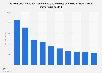 Usuarios con mayor número de anuncios en Airbnb en España mayo-junio 2018