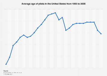 U.S. active certificated pilots - average age 1993-2017