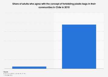 Chile Perspectives On Prohibition Of Plastic Bag Use 2018