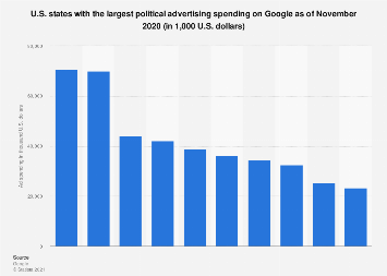 U.S. states with the largest political advertising spending on Google 2018-2019