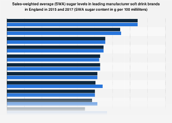 Leading manufacturer soft drink brands by SWA sugar content in England 2015-2017