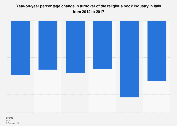 Italy: year-on-year change in turnover of the religious book industry 2012-2017