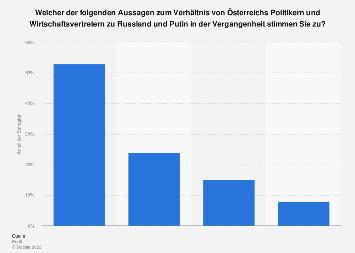 Verhältnis der Regierung zu Putin in Österreich 2018