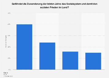 Gefährdung des Sozialsystems durch Zuwanderung in Österreich 2018