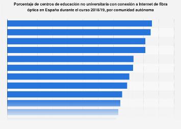 Centros educativos con conexión de fibra óptica en España, 2016/17, por CC. AA