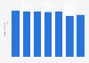 Umsatz von Zentis bis 2018