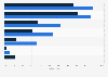 Umfrage unter Spotify-Nutzern zur Nutzung des Internets nach Endgerät 2018