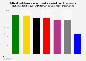 Umfrage zum Bleiberecht von Asylbewerbern mit Job u. Deutschkenntnissen nach Parteien