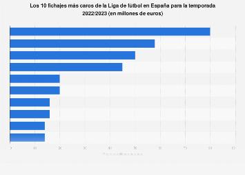 Los 10 fichajes más caros de la Liga España 18/19
