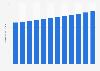 Rodenticide U.S. market size 2014-2025