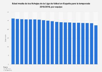 Edad media de los fichajes de los equipos de la Liga Santander España 18/19