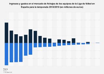 Mercado de fichajes: inversión de los equipos de la Liga Santander España 18/19