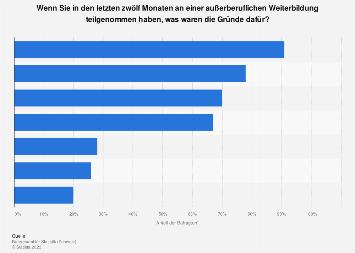 Gründe für die Teilnahme an privater Weiterbildung in der Schweiz 2016