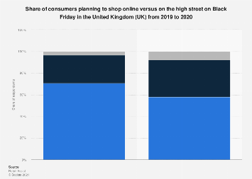 Black Friday: online v. high street shopping preferences in the UK 2015-2018