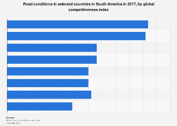 South America: road condition by global competitiveness index 2017