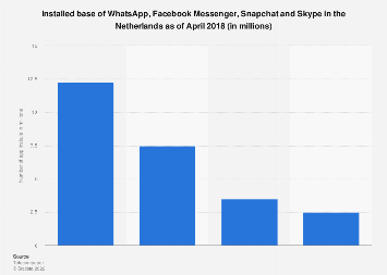 Most popular messaging apps in the Netherlands in 2018, by number of app installs