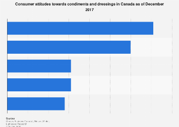 Canadian consumer views on condiments and dressings 2017