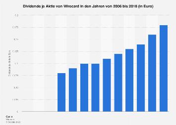 Wirecard Aktie Dividende