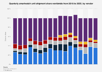 Smartwatch unit shipment share by vendor worldwide 2017-2019