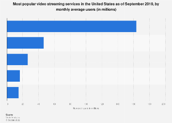 Leading U.S. video streaming services 2018, by monthly average users