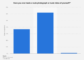 Young people with experience making nude photography/videos in the Netherlands 2018
