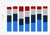Umfrage zur Austragung einer Fußball-WM in der Schweiz im Jahr 2018