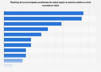 Principales problemas de salud en opinión de la población a nivel mundial 2018