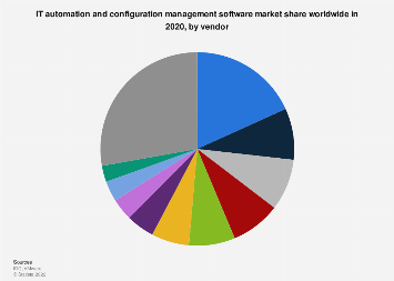 Worldwide IT automation and configuration software market share 2018, by vendor
