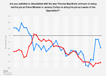 Net satisfaction scores for Theresa May and Jeremy Corbyn 2016-2019