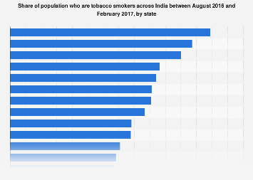 Share of tobacco smokers in India 2017 by state
