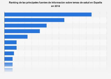 Principales fuentes de información sobre temas de salud España 2018