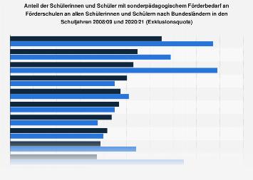 Exklusionsquote - Anteil der Schüler an Förderschulen nach Bundesländern 2016/2017