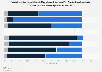 Gesprochene Sprache in Haushalten mit Migrationshintergrund 2017