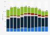 Umsatzentwicklung im Multimediamarkt in der Schweiz nach Segmenten bis 2017