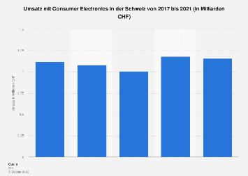 Umsatz mit Consumer Electronics in der Schweiz bis 2017