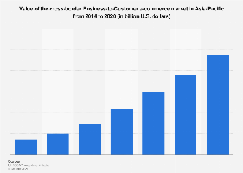 Value of cross-border B2C e-commerce market in Asia-Pacific 2014-2020