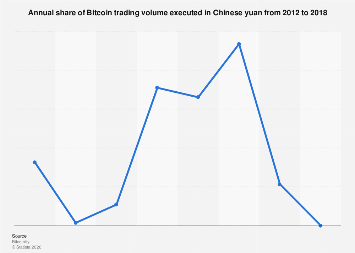 Annual share of Bitcoin trading volume executed in Chinese yuan 2012-2018