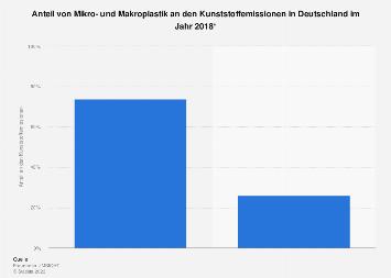 Anteil von Mikro- und Makroplastik an den Kunststoffemissionen in Deutschland 2018
