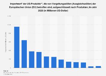 US-Produkte, die von EU-Vergeltungszöllen betroffen sind 2018