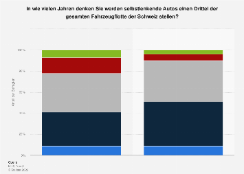 Umfrage in der Schweiz zur zukünftigen Verbreitung von selbstfahrenden Autos 2018
