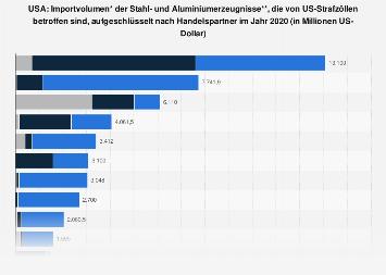 US-Strafzölle auf Stahl und Aluminium nach Importvolumen der Handelspartner 2018